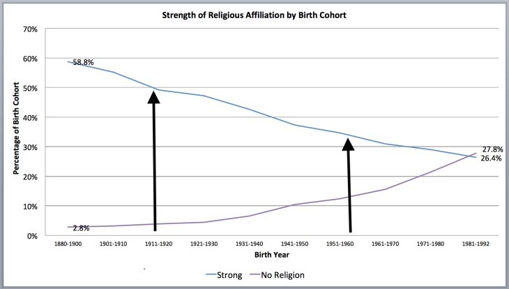strength-of-religious-affilation-by-cohort-copy.png